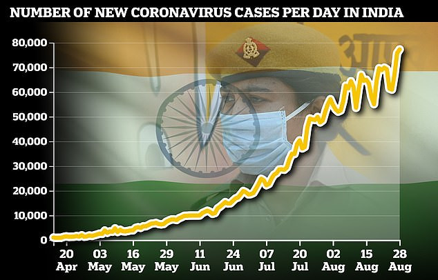 India records 77,226 new Covid-19 cases in 24 hours to take their total number to?3.38million