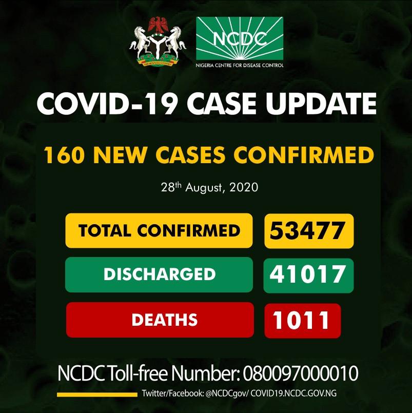 160 new COVID-19 cases recorded in Nigeria