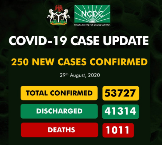 250 new cases of COVID-19 recorded in Nigeria