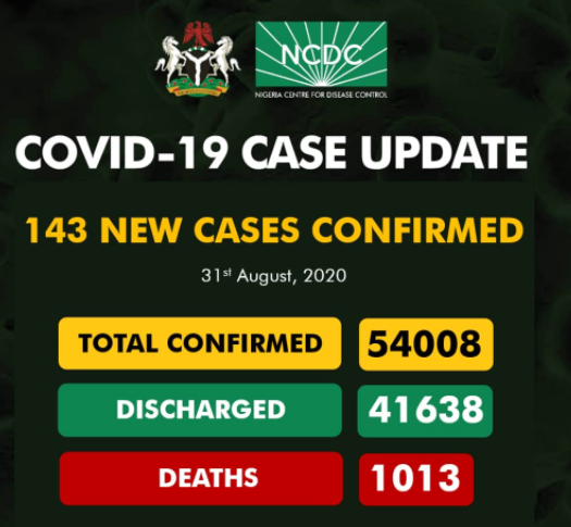 143 new cases of COVID-19 recorded in Nigeria
