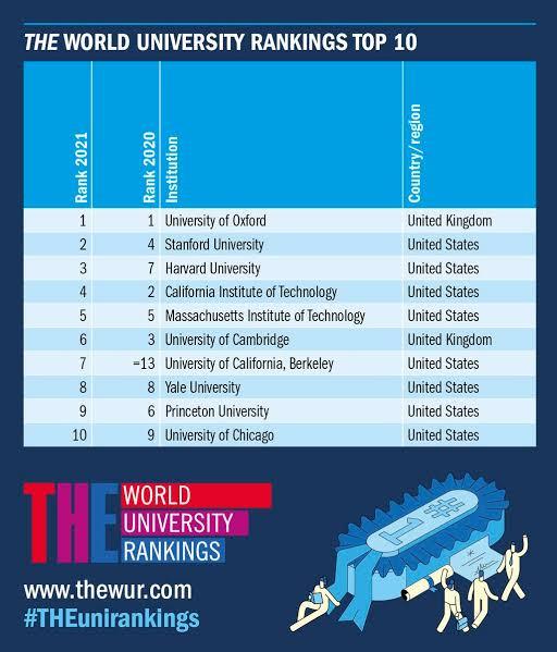 UI ranks among top 500 universities globally in 2021 top world universities rankings