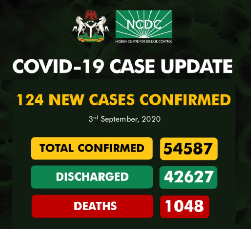 124 new cases of COVID-19 recorded in Nigeria