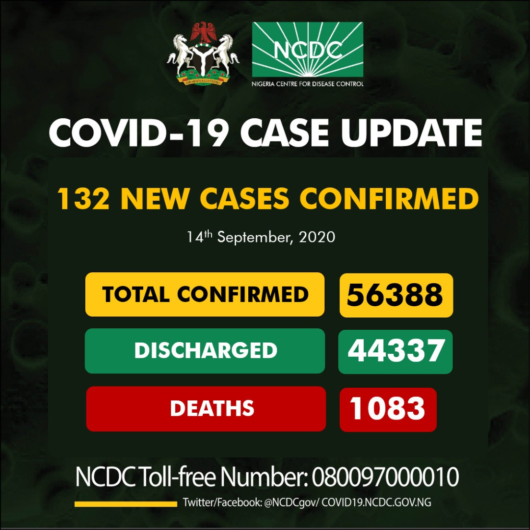 132 new cases of COVID-19 recorded in Nigeria