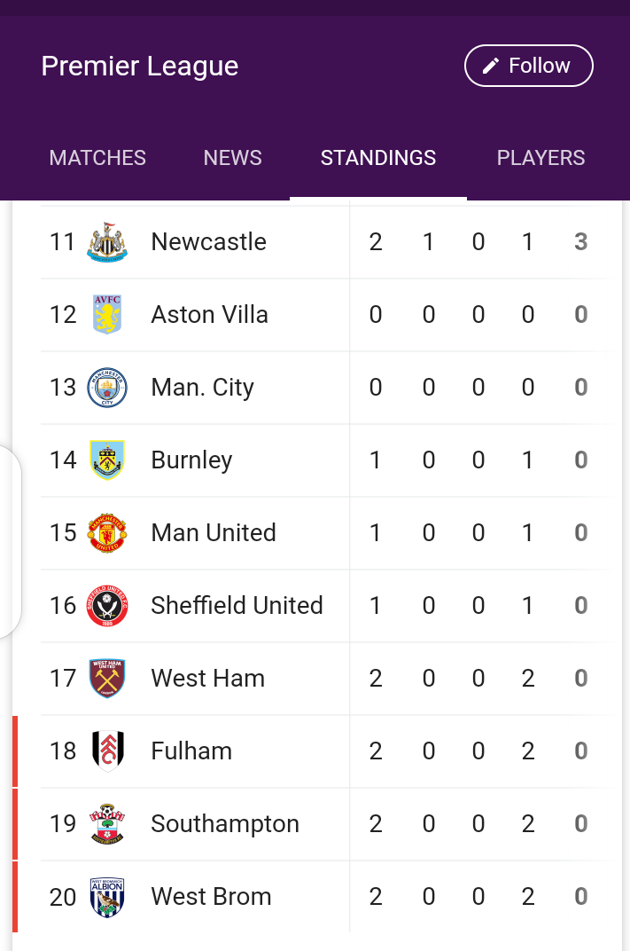 Leicester City and Everton top new EPL season table (Photo)