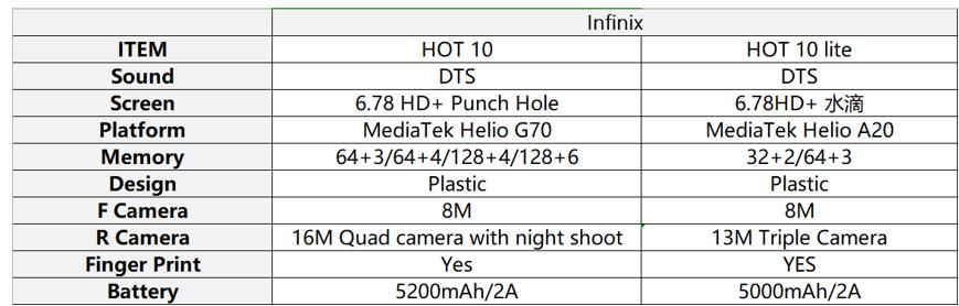 The New Infinix HOT 10 Guarantees Unlimited Fun!