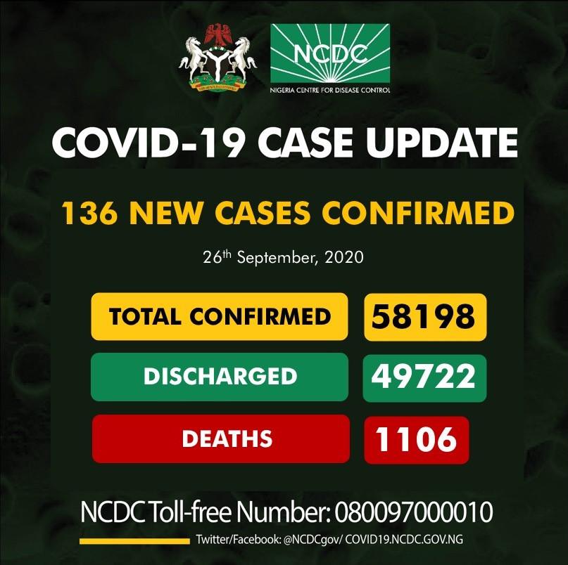 136 new cases of Coronavirus recorded in Nigeria