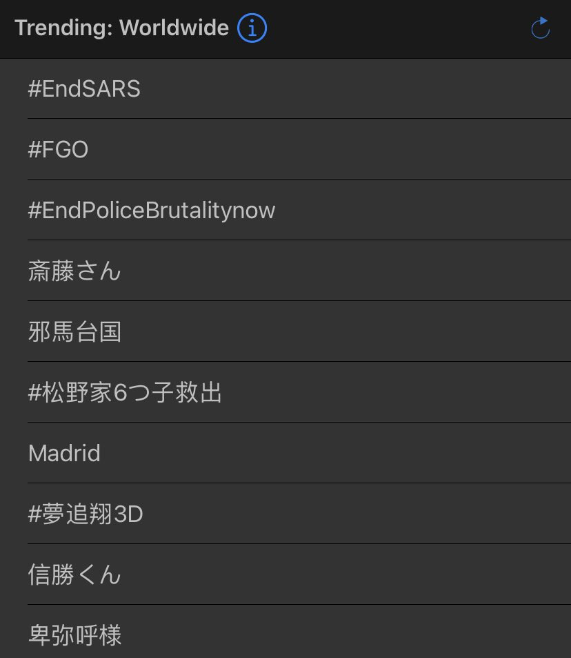 #EndSARS protest trends number 1 worldwide