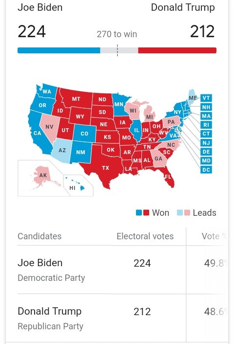 US 2020 Election live results: Trump trails Biden despite winning Florida, Ohio, Iowa and Utah