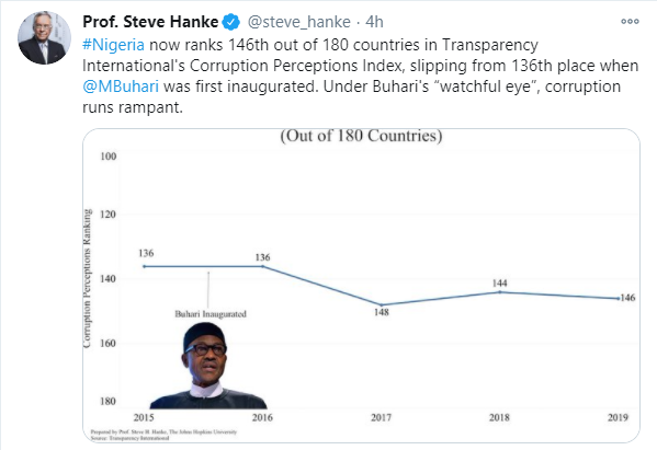 Nigeria now ranks 146 out of 180 countries in Transparency International