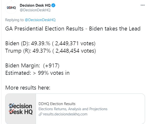 Breaking: Biden overtakes Trump in Georgia