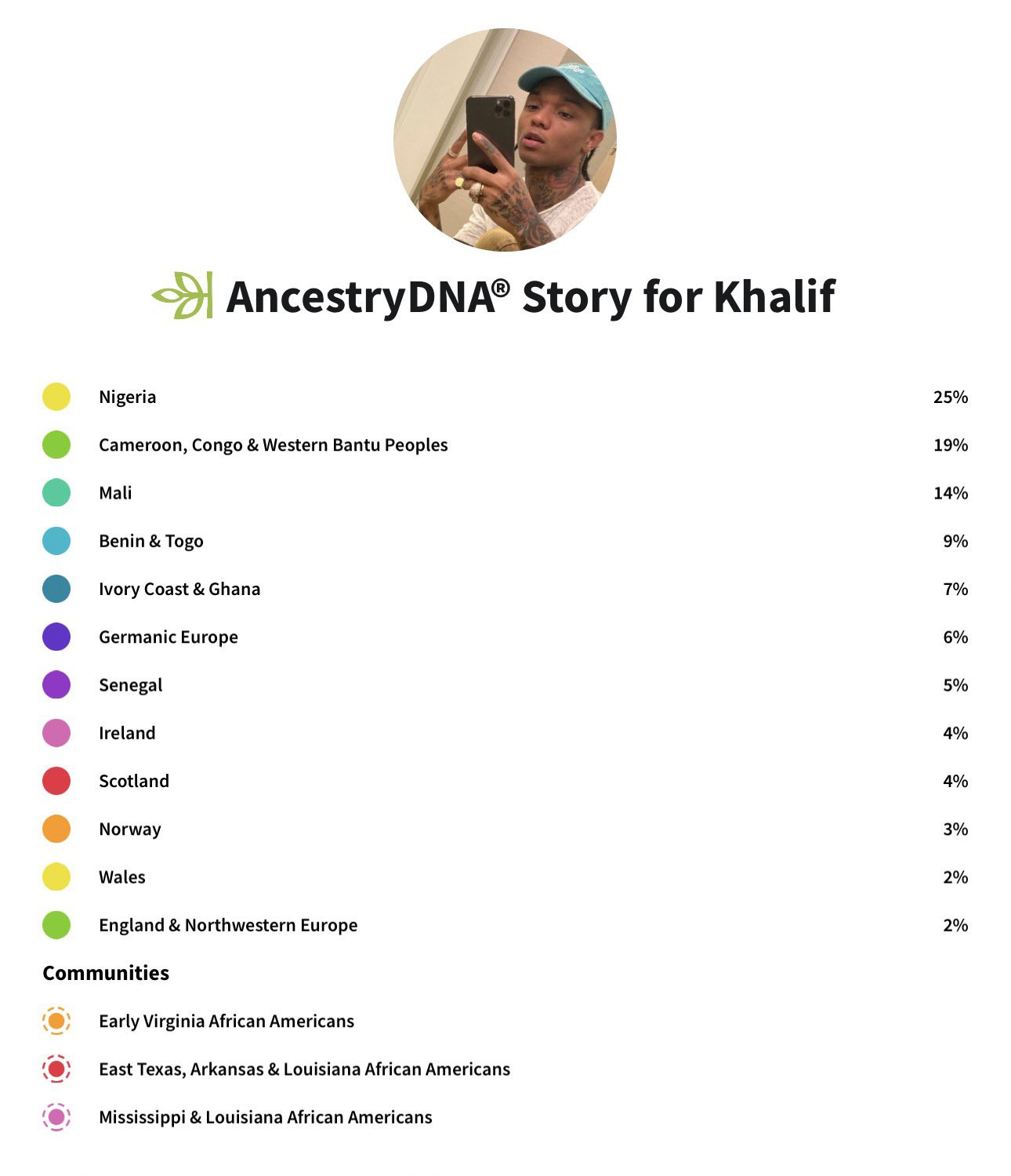 Swae Lee shares photo of his DNA results which confirms link to Nigeria