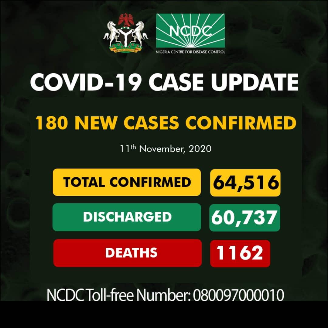 180 new cases of Coronavirus recorded in Nigeria