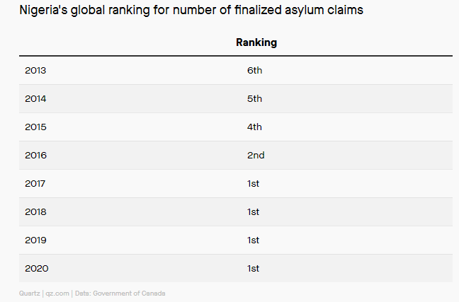 Nigeria are leading global asylum claims to Canada despite COVID-19 travel restrictions