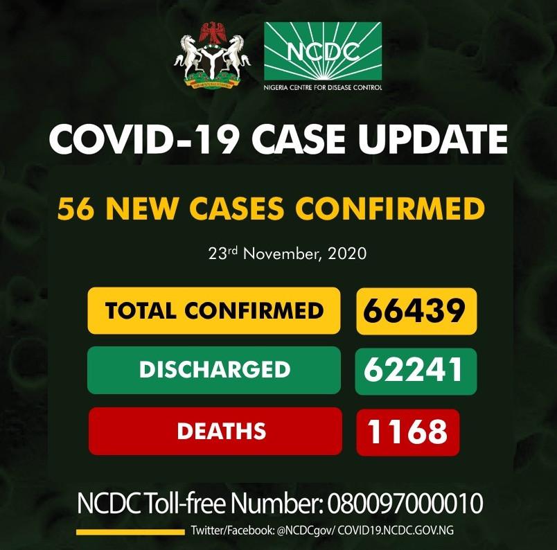 56 new cases of Coronavirus recorded in Nigeria