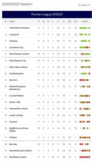 See the English premier league table after Match weekend 11 (photo)