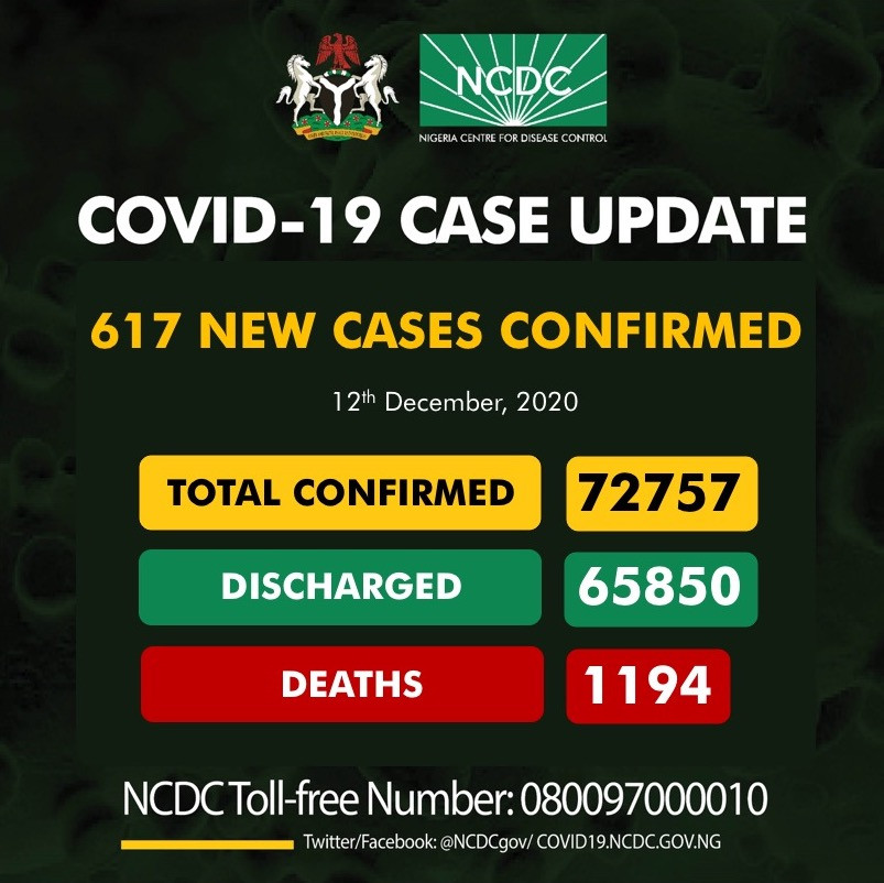 617 new cases of COVID19 recorded in Nigeria