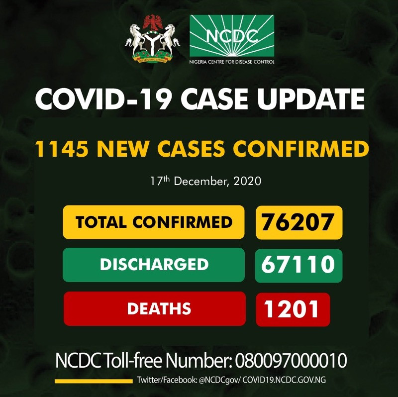 1145 fresh cases of COVID19 recorded in Nigeria