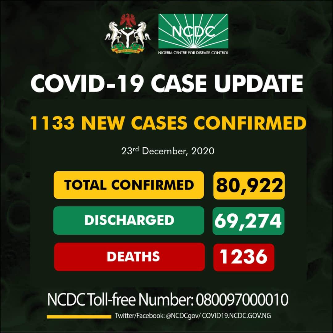1133 new cases of COVID19 recorded in Nigeria