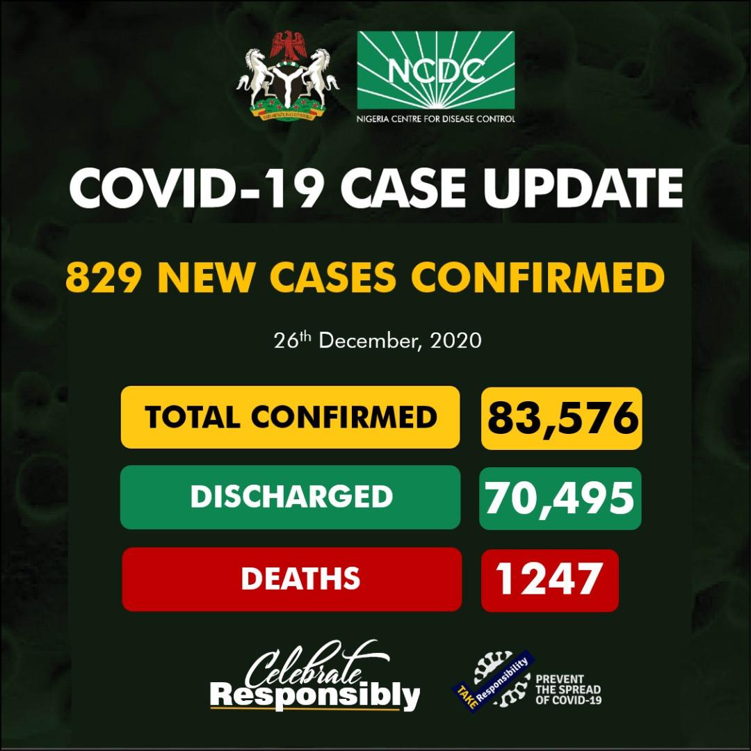 Nigeria records 829 new COVID-19 cases
