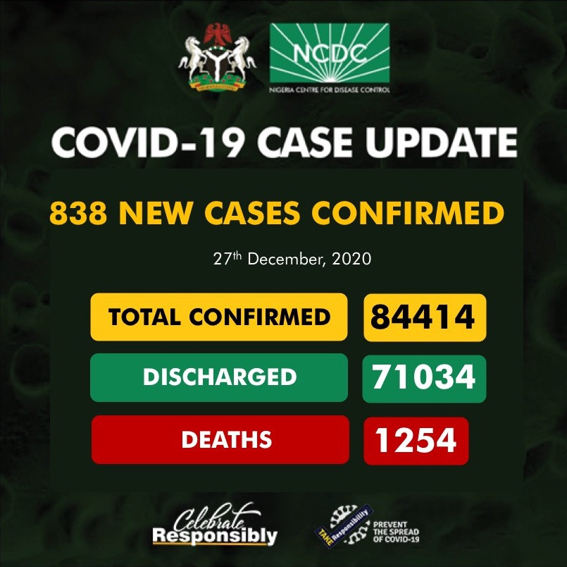 838 new cases of Coronavirus recorded in Nigeria