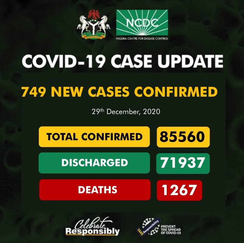 749 new cases of Coronavirus recorded in Nigeria