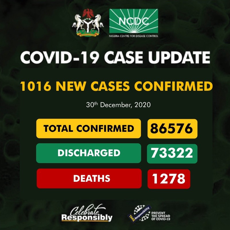 1016 new cases of COVID19 recorded in Nigeria