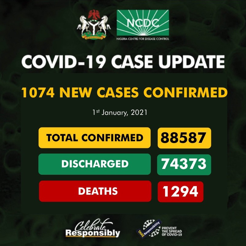1074 fresh cases of COVID19 recorded in Nigeria