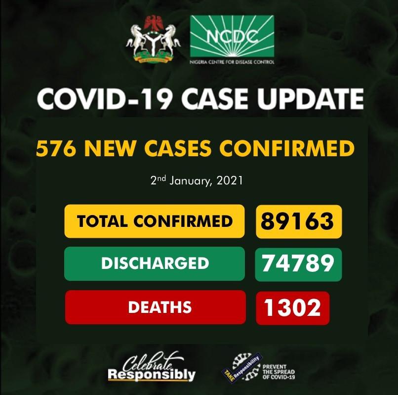 576 new cases of COVID19 recorded in Nigeria