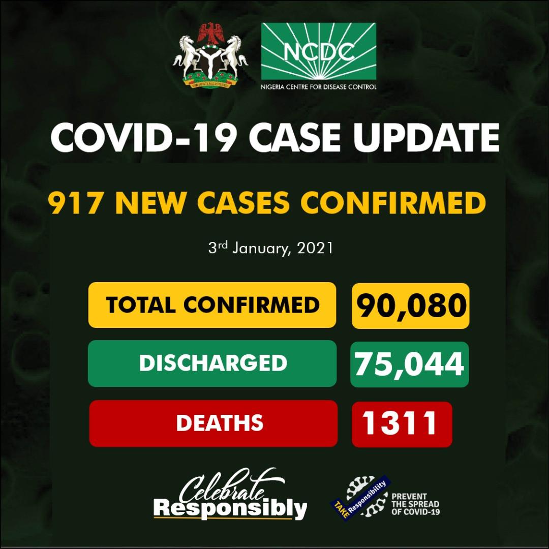 Nigeria records 917 new COVID-19 cases