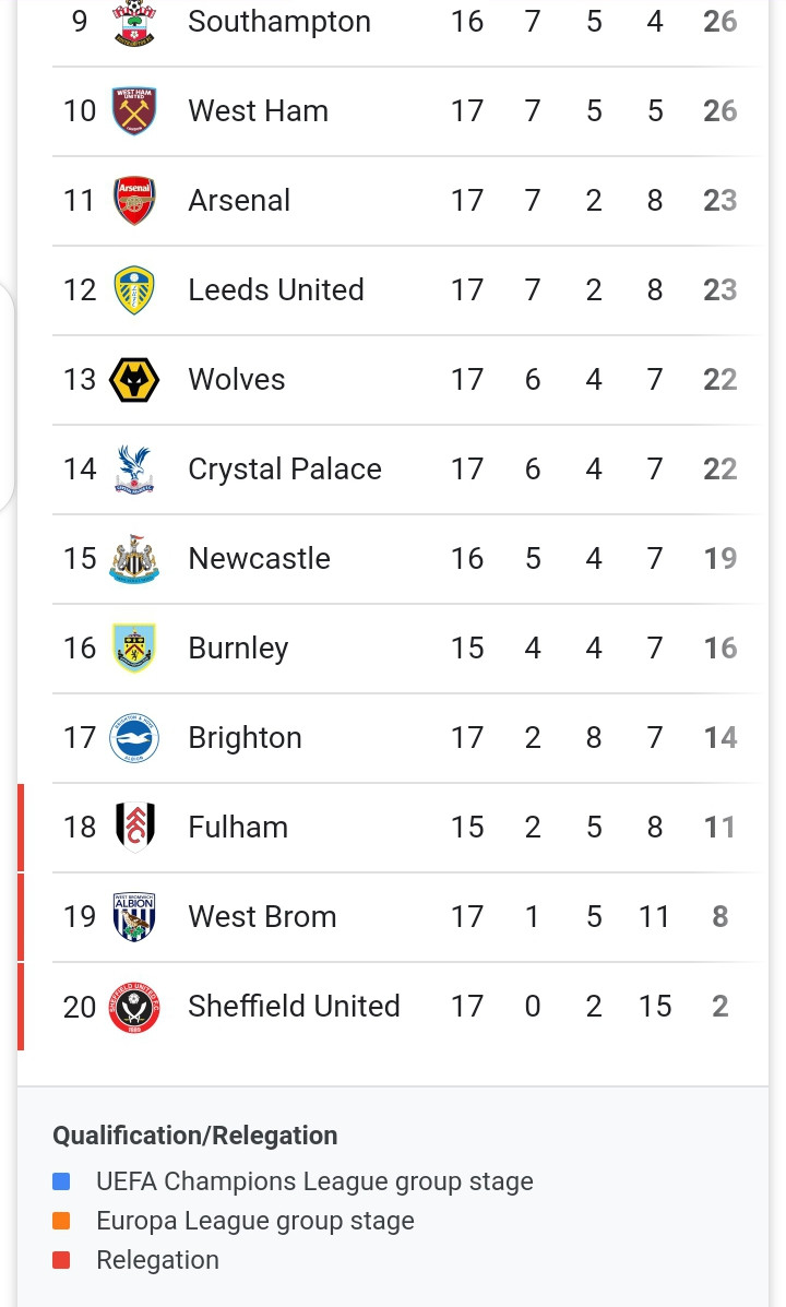 See what the English  Premier League table looks like (photo)