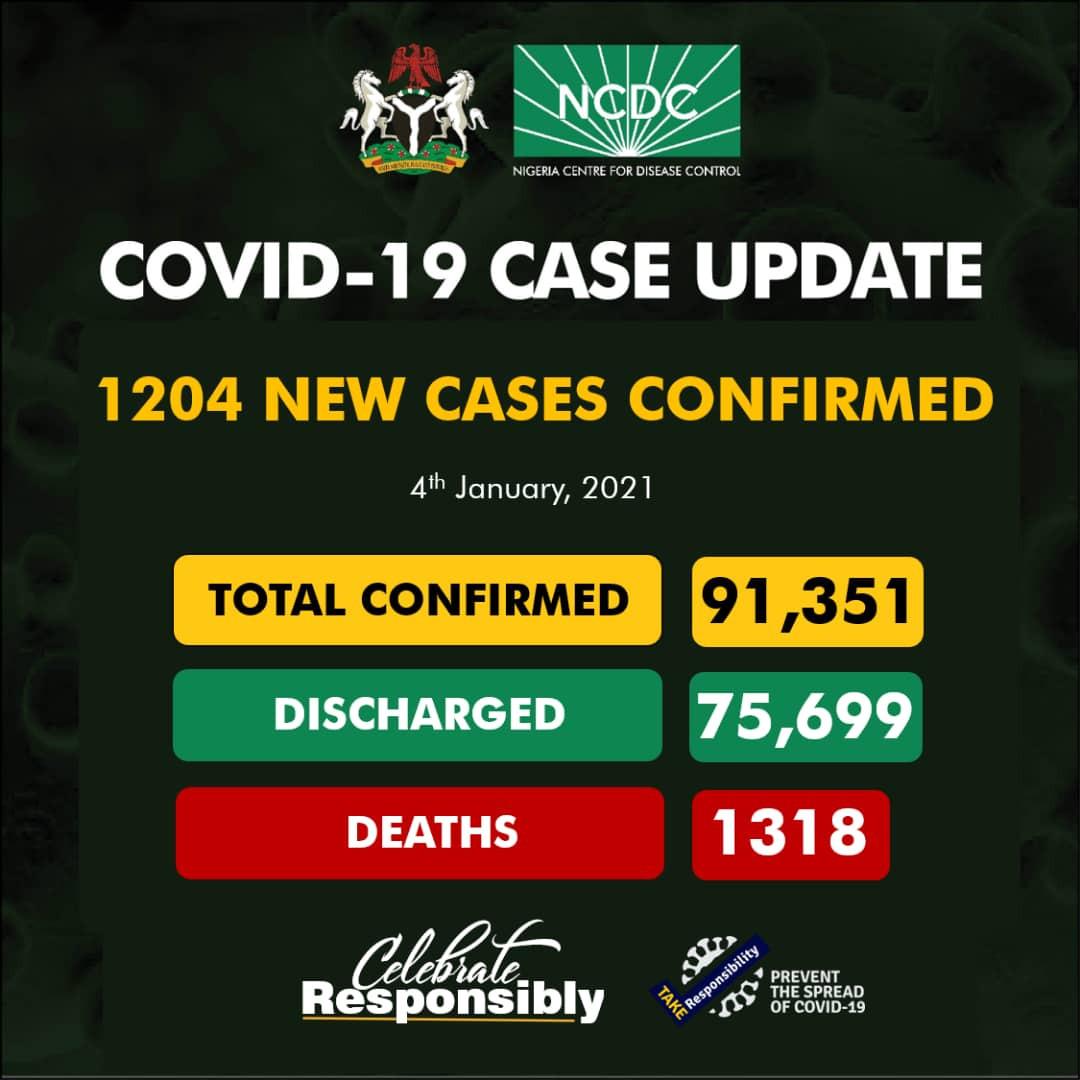 1204 cases of COVID19recorded in Nigeria