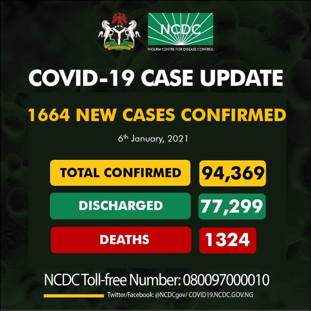 1664 new cases of COVID19 recorded in Nigeria