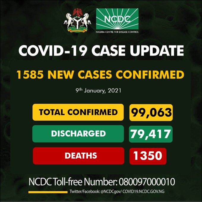 1585 new cases of COVID19 recorded in Nigeria
