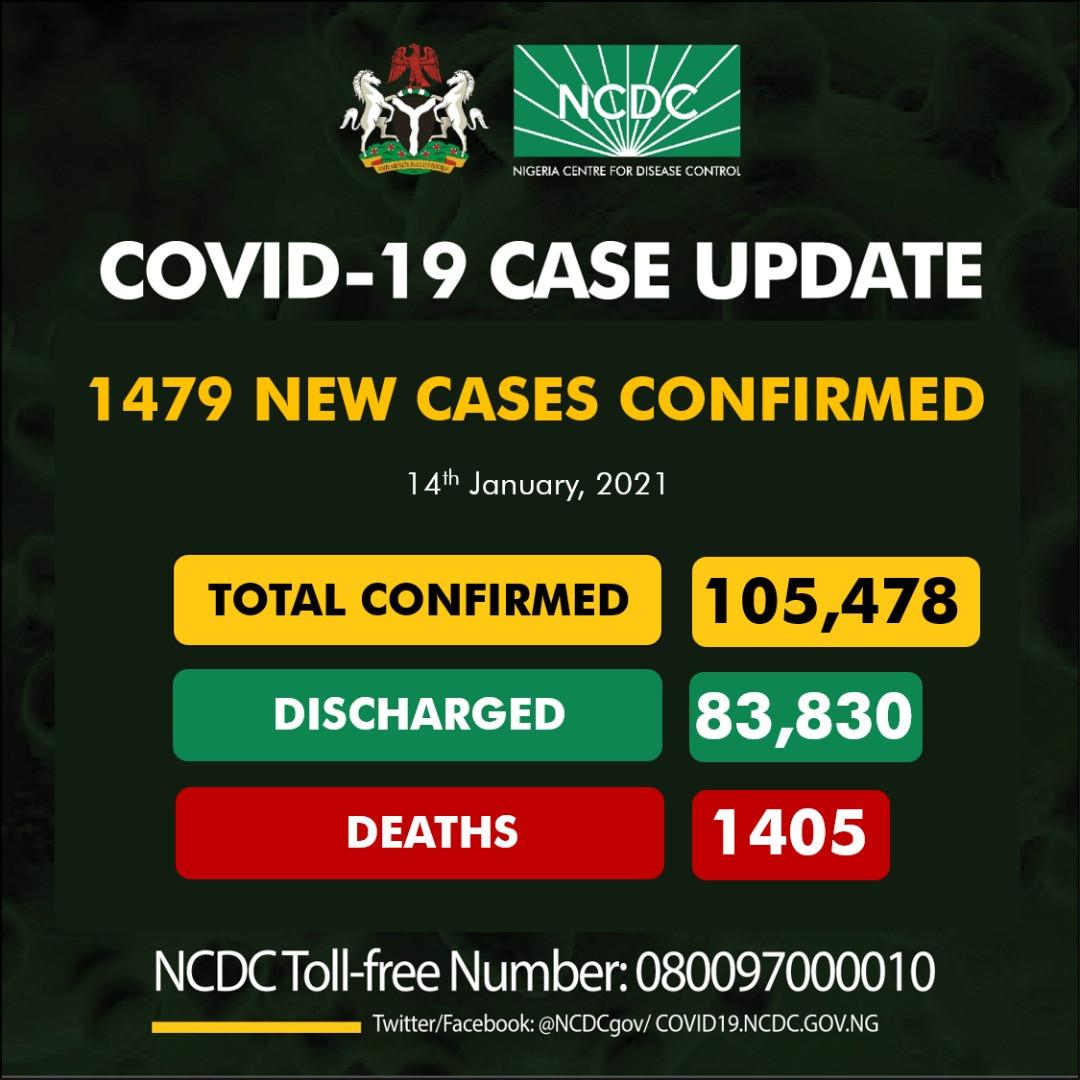 1,479 new cases of Coronavirus recorded in Nigeria