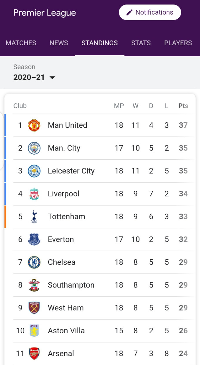 What the English Premier League table now looks like (photo)