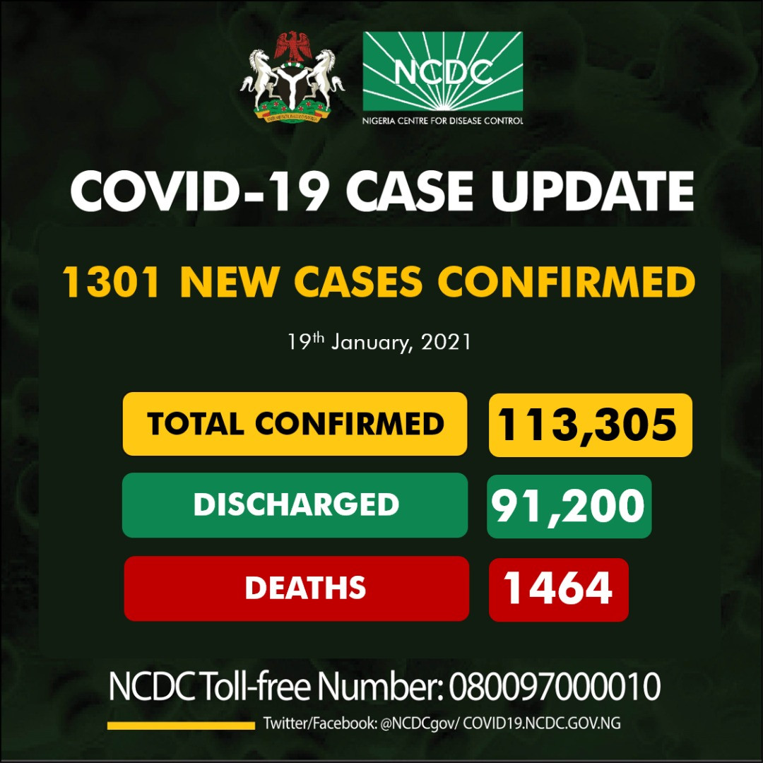 1301 new cases of COVID19 recorded in Nigeria