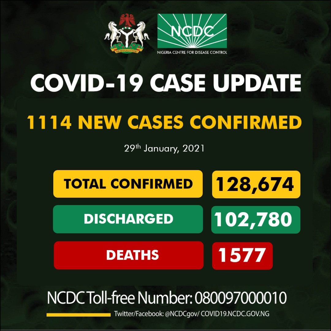 1114 fresh cases of COVID19 recorded in Nigeria