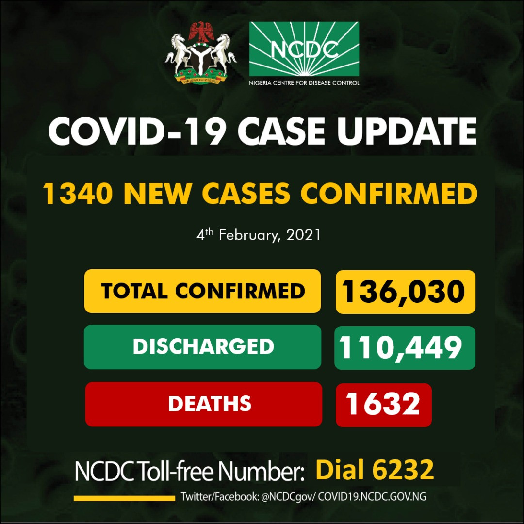 1340 new cases of COVID19 recorded in Nigeria