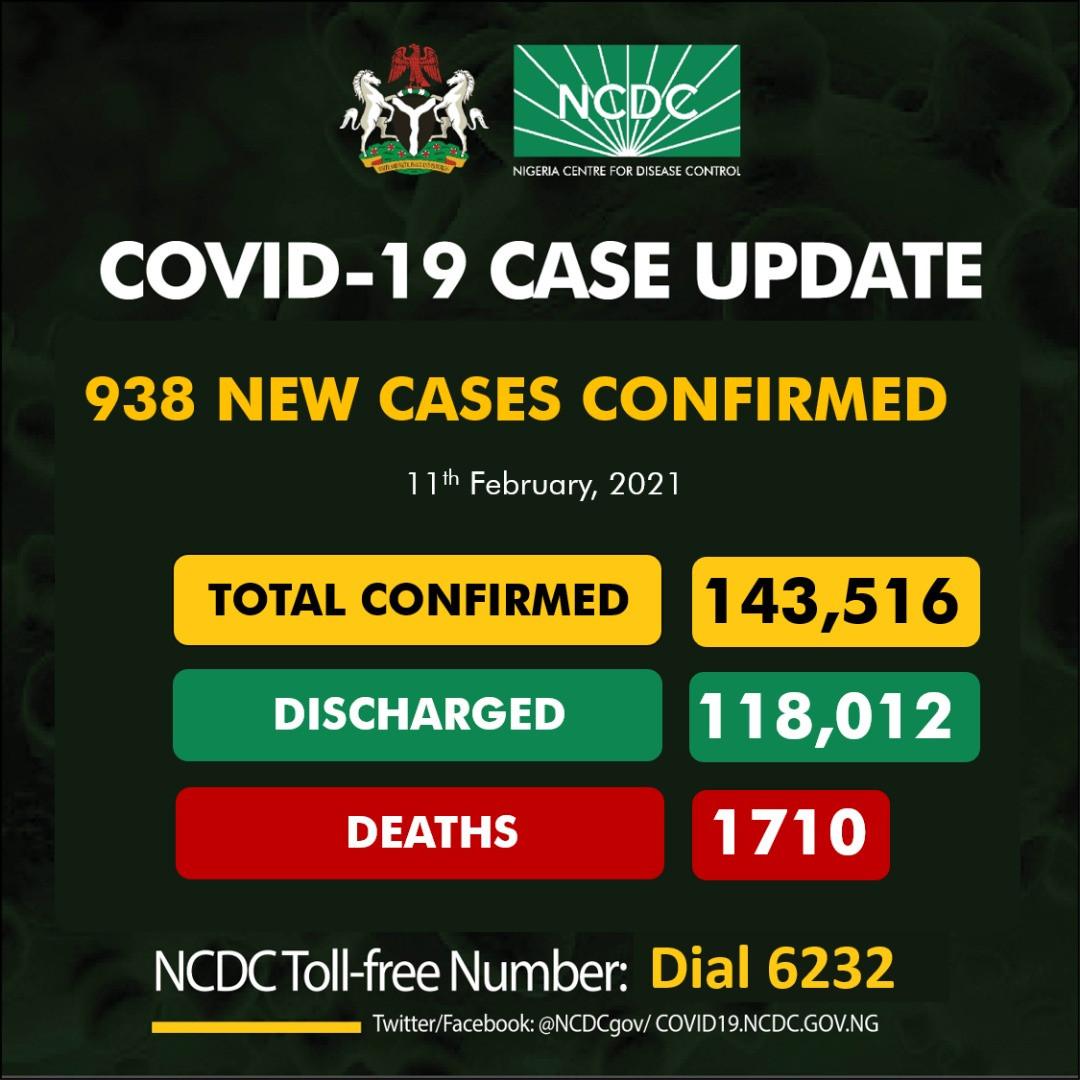 938 new cases of Coronavirus recorded in Nigeria
