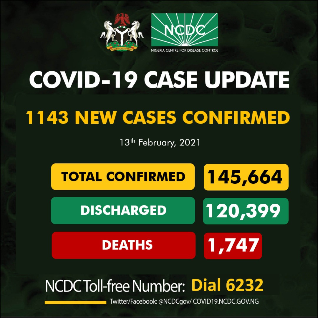 1,143 new cases of COVID19 recorded in Nigeria
