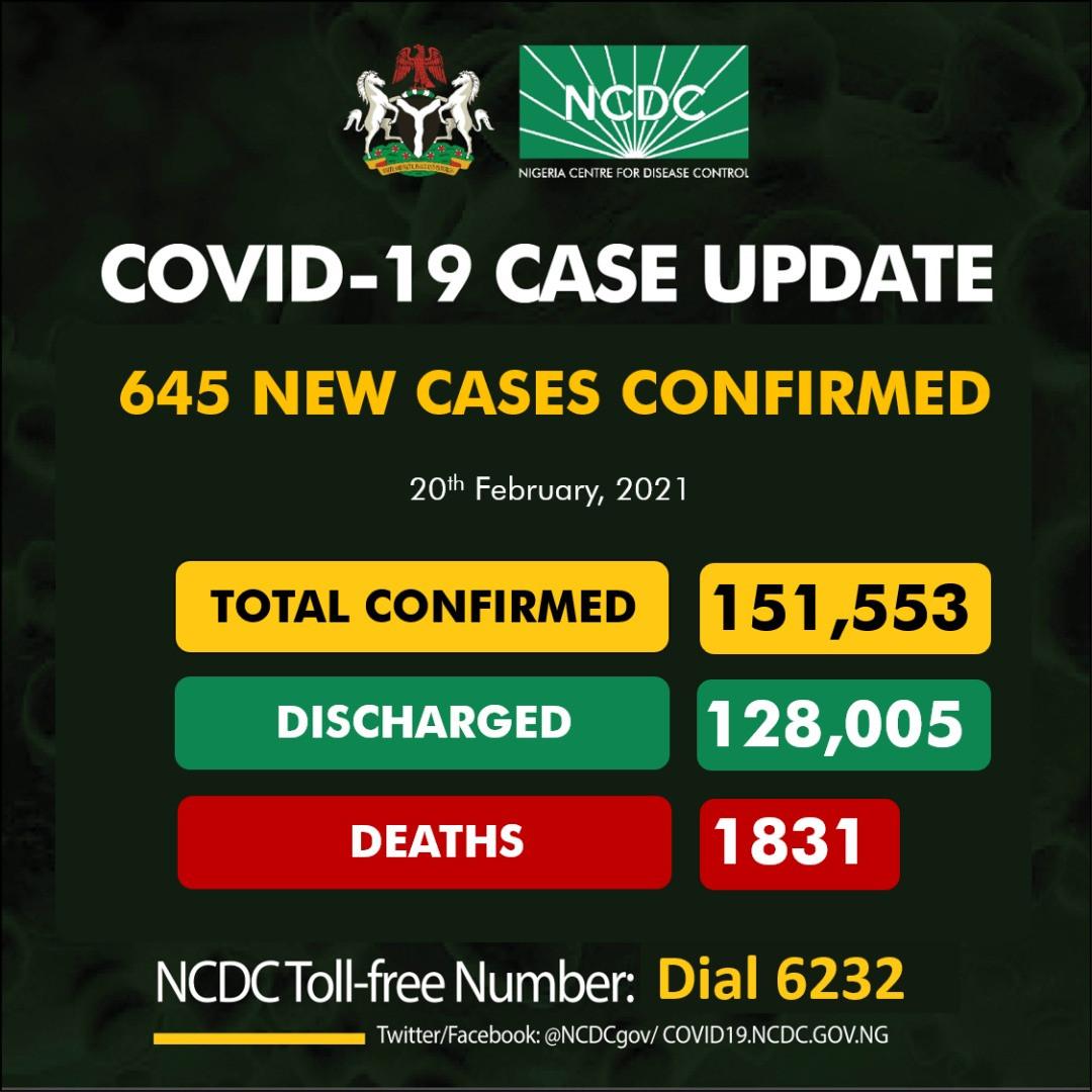 645 fresh cases of COVID19 recorded in Nigeria