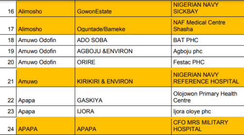 Lagos state government releases list of 88 centers where residents can take COVID19 AstraZeneca vaccine