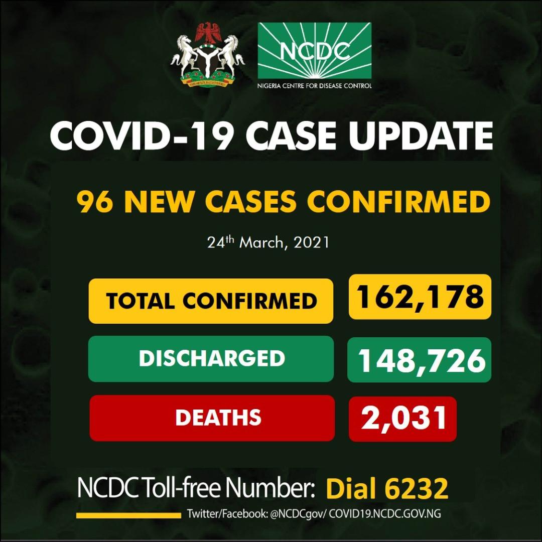96 new cases Coronavirus recorded in Nigeria