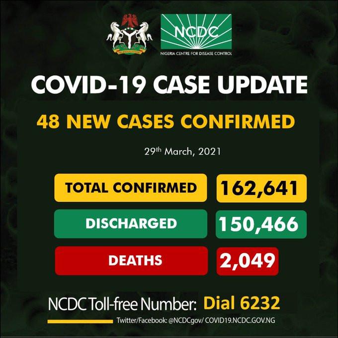 48 new cases of COVID-19 recorded in Nigeria