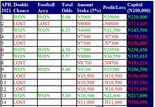 N8.37 Million in 4 months from FOOTBALL Trading starting with N100,000 capital......