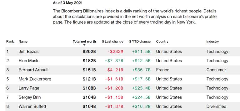 Bloomberg radie Bill Gates de la liste des milliardaires après le divorce
