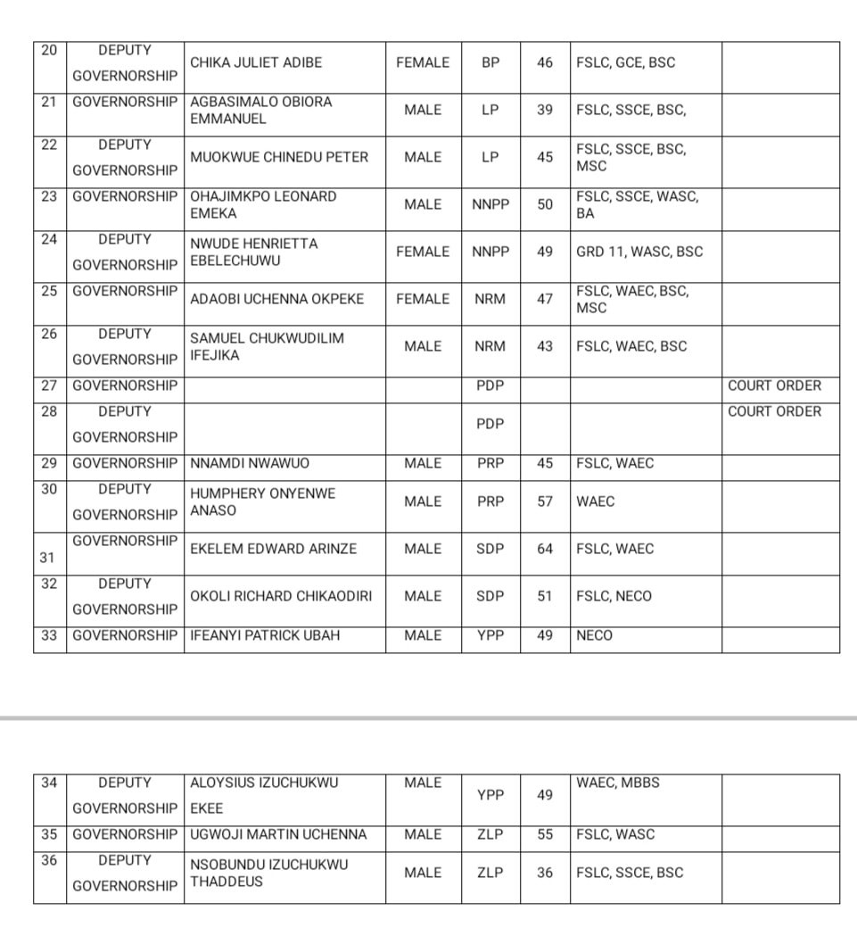 PDP, Soludo missing as INEC releases list of Anambra Gov candidates